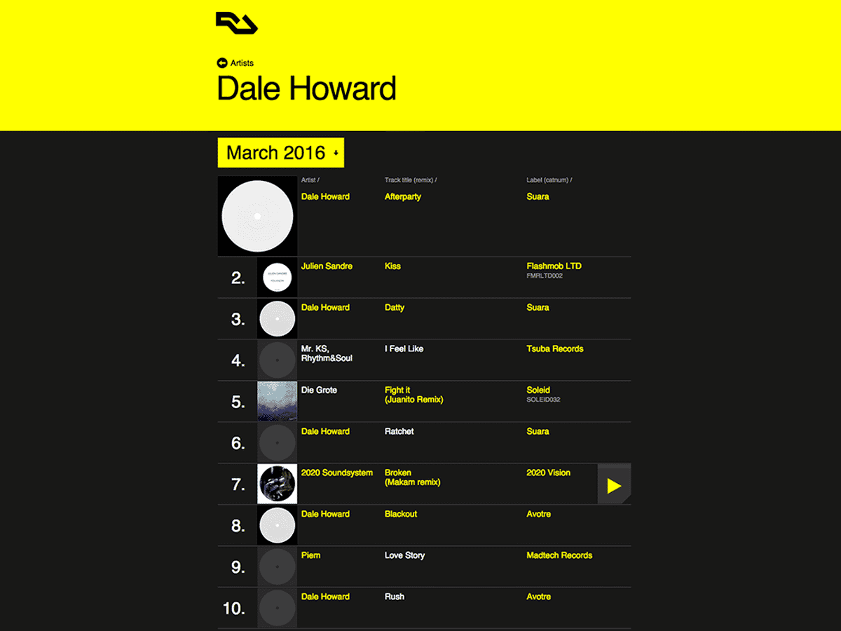 DALE HOWARD Charted Juanito on Resident Advisor!